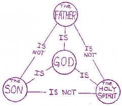 Holy Trinity Diagram